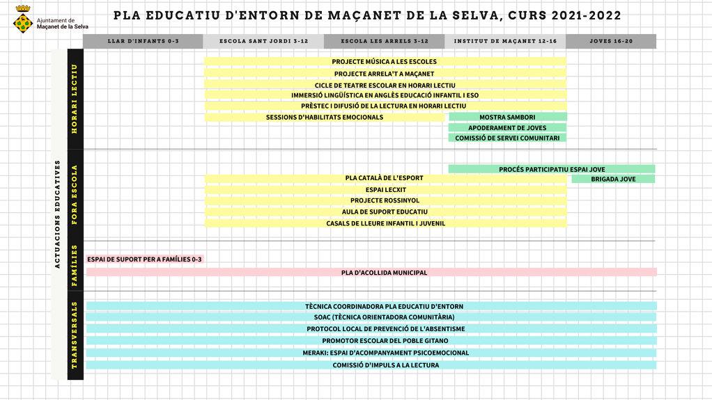 El departament d'Educació de la Generalitat continua dotant a l'Ajuntament la subvenció del Pla de millora d'oportunitats educatives